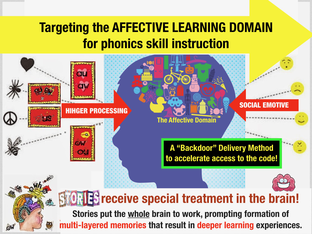 Phonics for Dyslexia