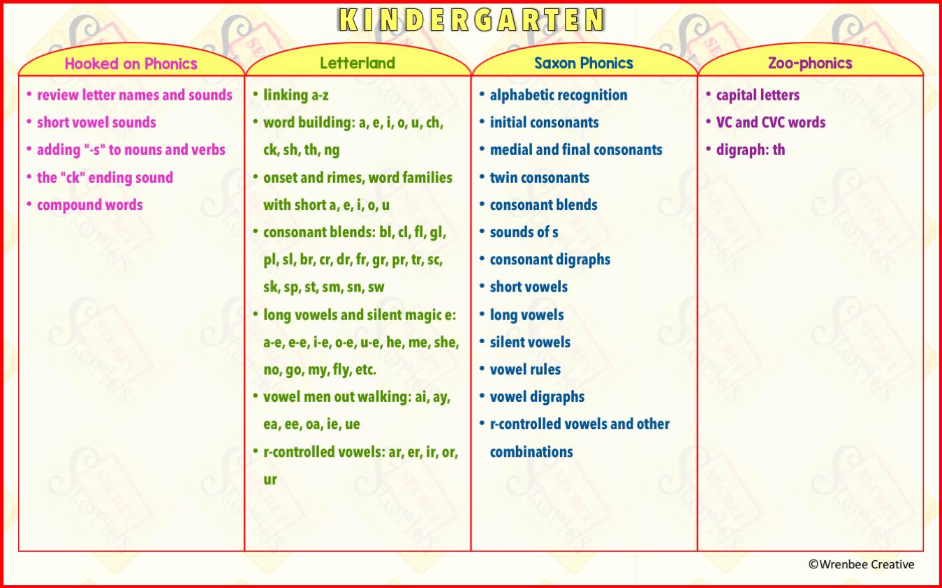 Kindergarten Phonics Programs— Scope & Sequence