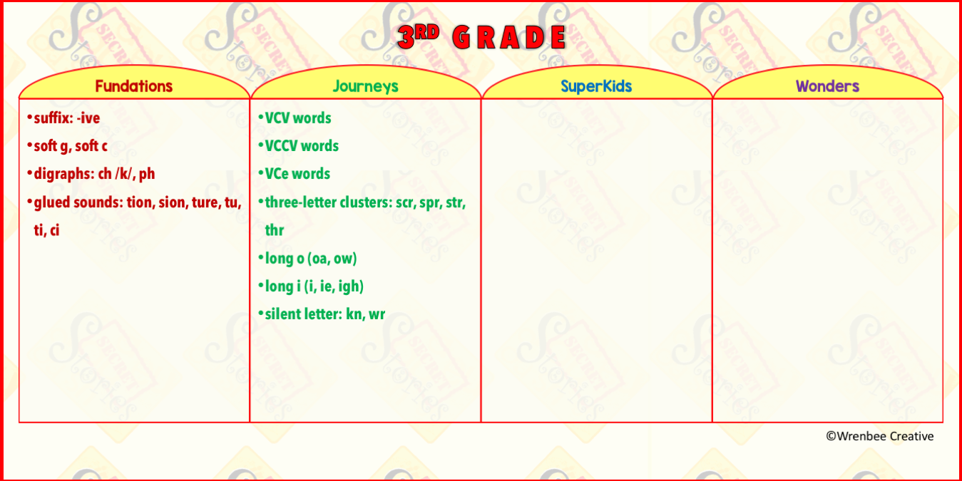 Third Grade Reading Series Scope & Sequence