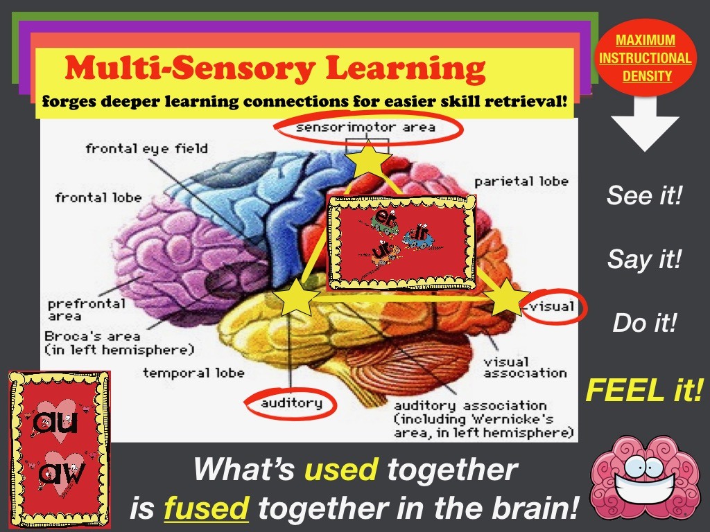 Multisensory Phonics Instruction