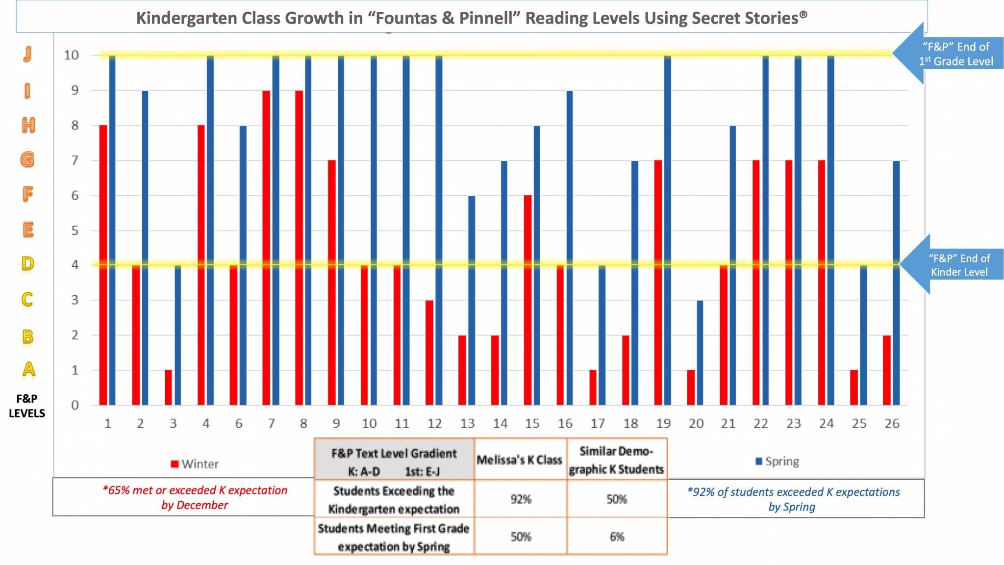 Fountas and Pinnell Reading Levels