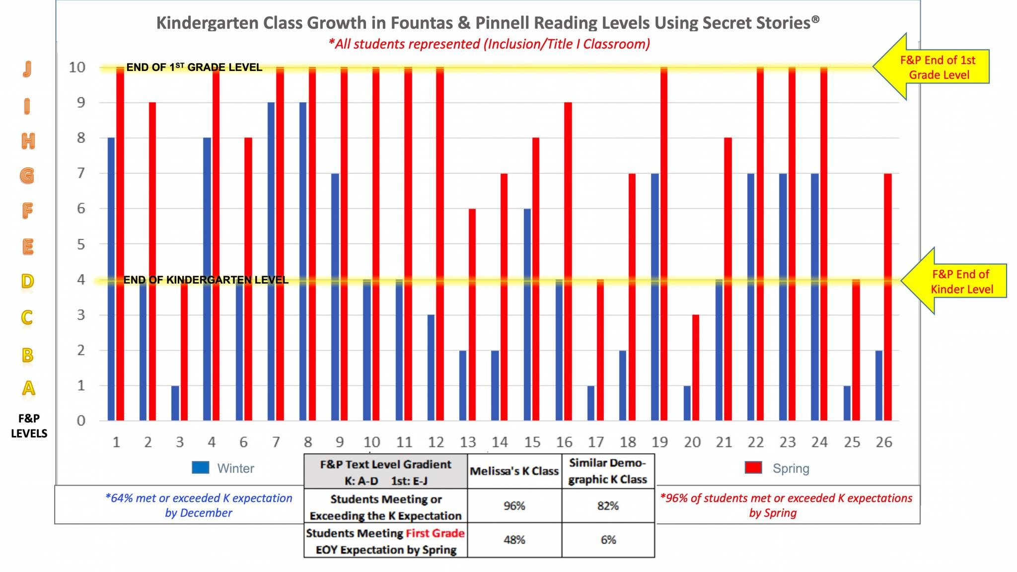 Fountas & Pinnell Kindergarten Reading Level